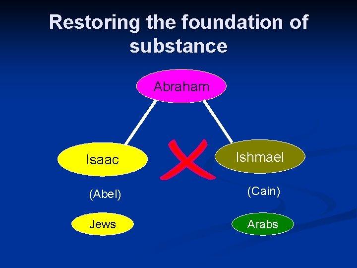 Restoring the foundation of substance Abraham Isaac Ishmael (Abel) (Cain) Jews Arabs