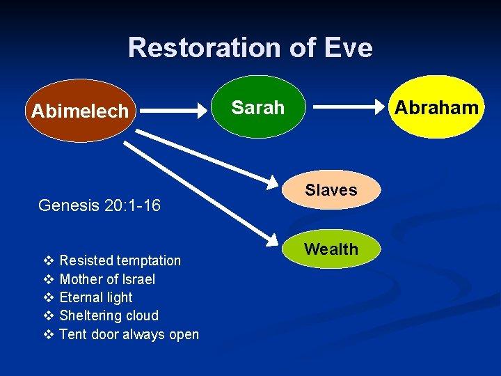 Restoration of Eve Abimelech Genesis 20: 1 -16 v Resisted temptation v Mother of