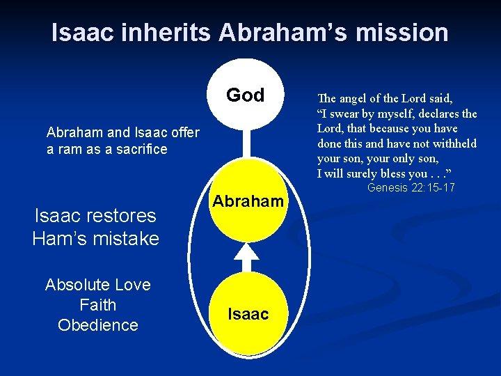 Isaac inherits Abraham's mission God Abraham and Isaac offer a ram as a sacrifice