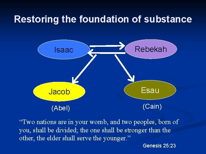 """Restoring the foundation of substance Isaac Jacob (Abel) Rebekah Esau (Cain) """"Two nations are"""