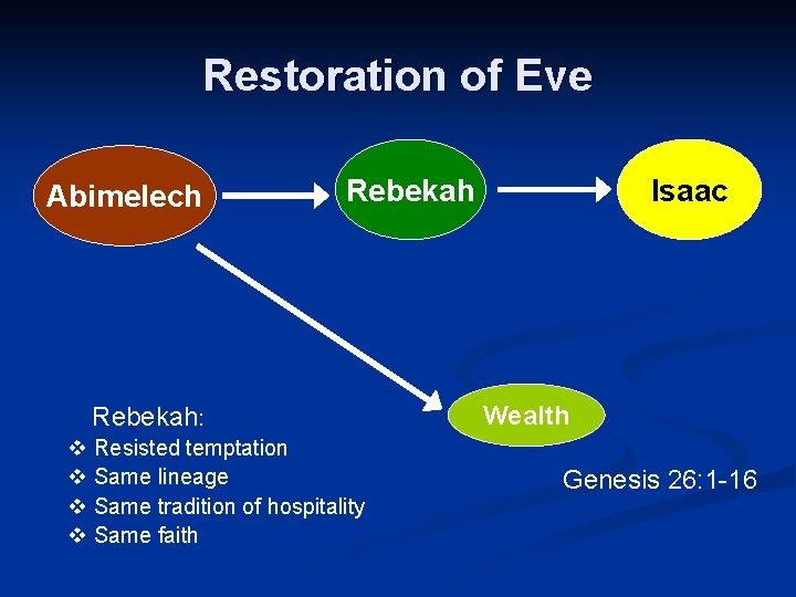 Restoration of Eve Abimelech Rebekah: v Resisted temptation v Same lineage v Same tradition