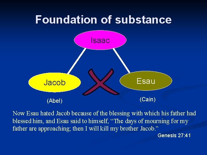 Foundation of substance Isaac Jacob (Abel) Esau (Cain) Now Esau hated Jacob because of