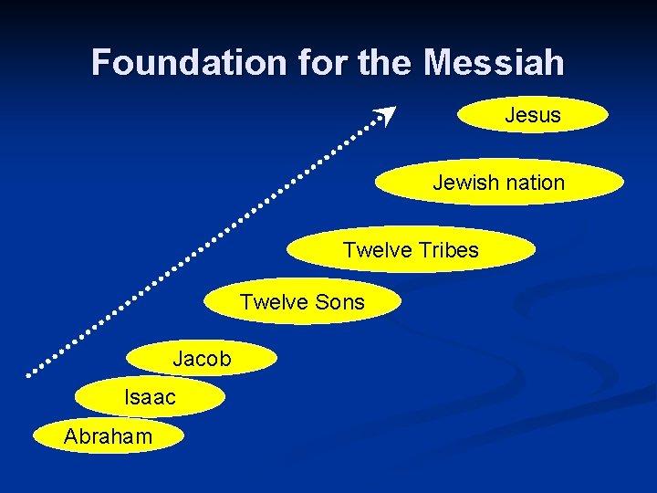 Foundation for the Messiah Jesus Jewish nation Twelve Tribes Twelve Sons Jacob Isaac Abraham