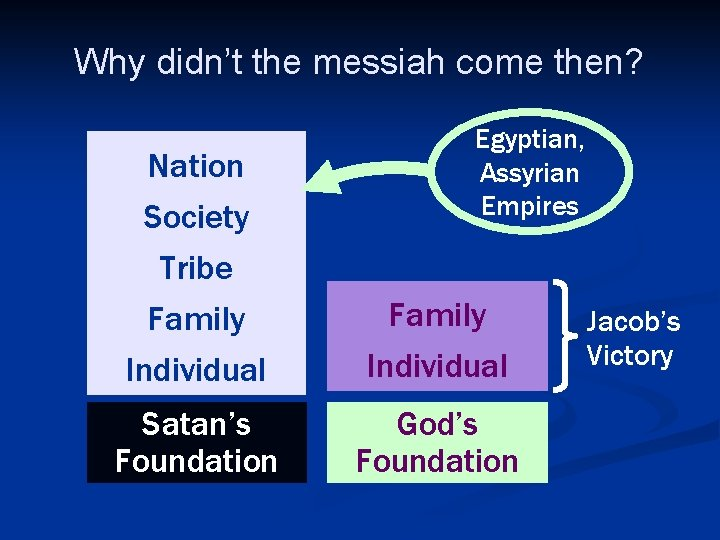 Why didn't the messiah come then? Nation Society Egyptian, Assyrian Empires Tribe Family Individual