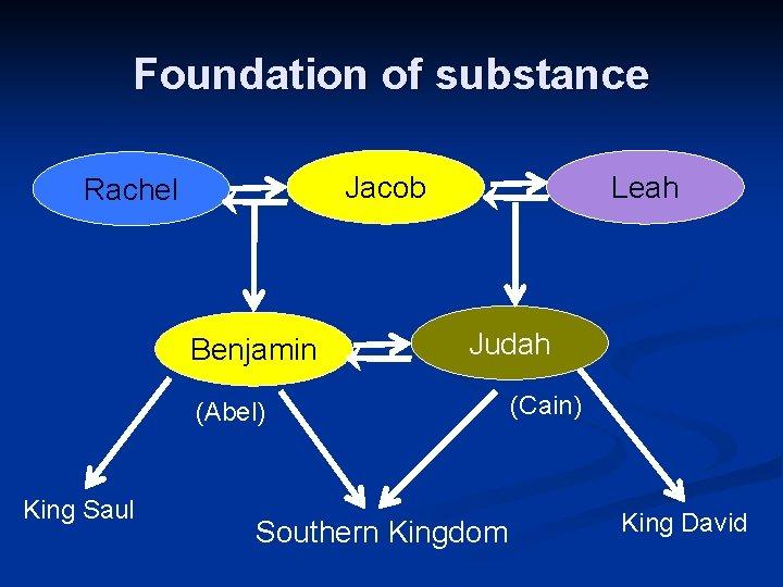 Foundation of substance Jacob Rachel Benjamin Leah Judah (Abel) King Saul Southern Kingdom (Cain)