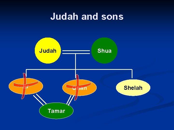Judah and sons Judah Er Shua Onan Tamar Shelah