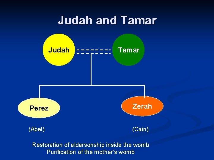 Judah and Tamar Judah Tamar Perez Zerah (Abel) (Cain) Restoration of eldersonship inside the