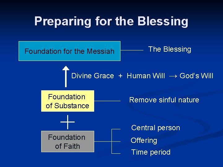 Preparing for the Blessing Foundation for the Messiah The Blessing Divine Grace + Human