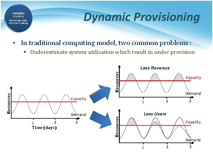 Dynamic Provisioning • In traditional computing model, two common problems : § Underestimate system