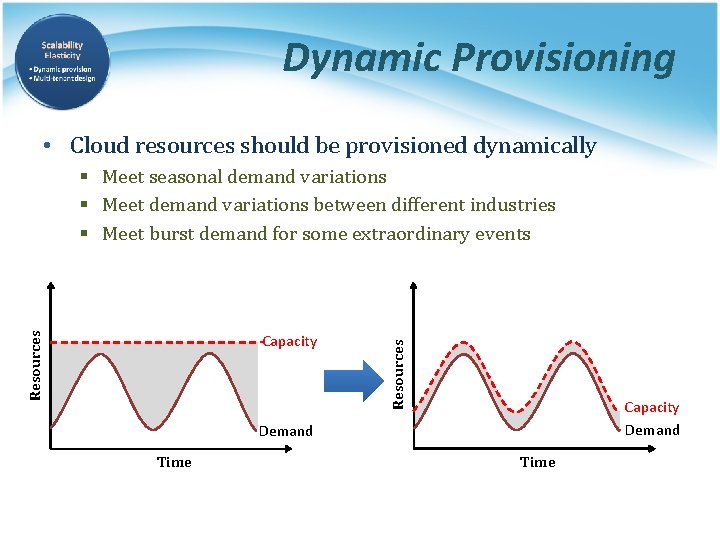 Dynamic Provisioning • Cloud resources should be provisioned dynamically Capacity Resources § Meet seasonal