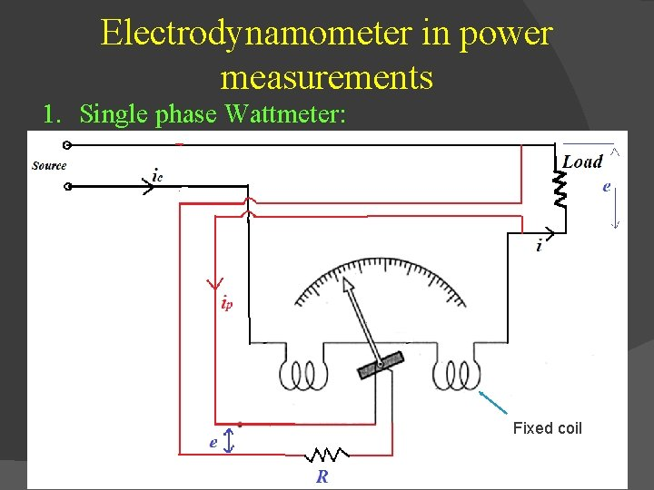 Electrodynamometer in power measurements 1. Single phase Wattmeter: Fixed coil