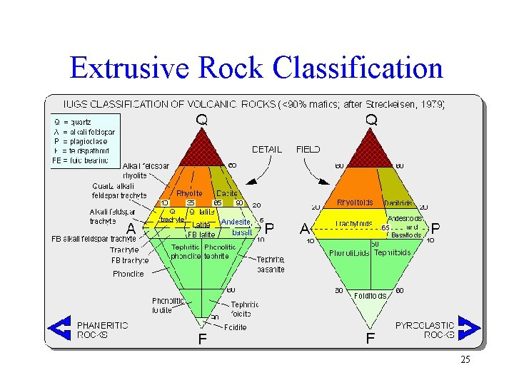 Extrusive Rock Classification 25