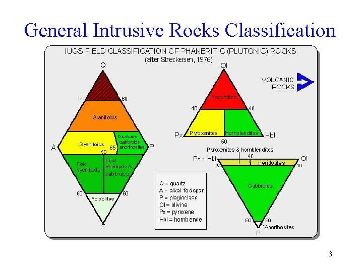 General Intrusive Rocks Classification 3
