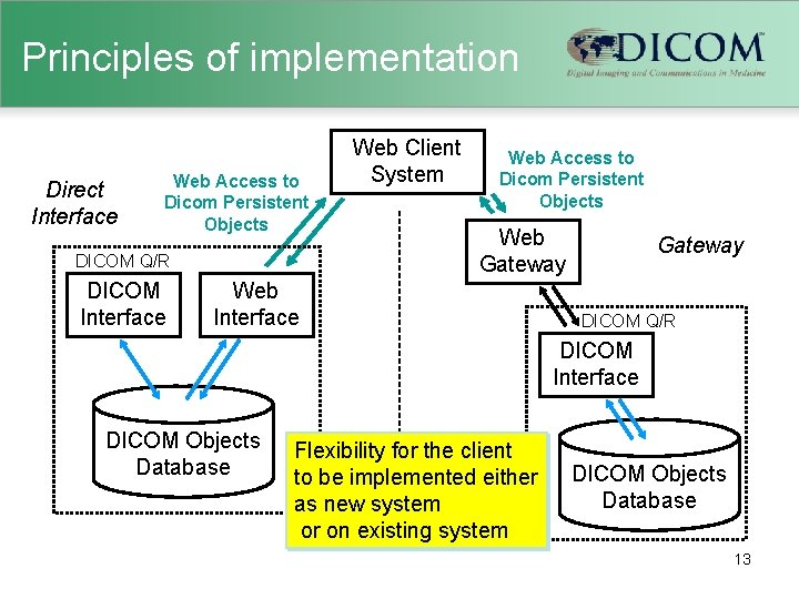 Principles of implementation Direct Interface Web Access to Dicom Persistent Objects DICOM Q/R DICOM