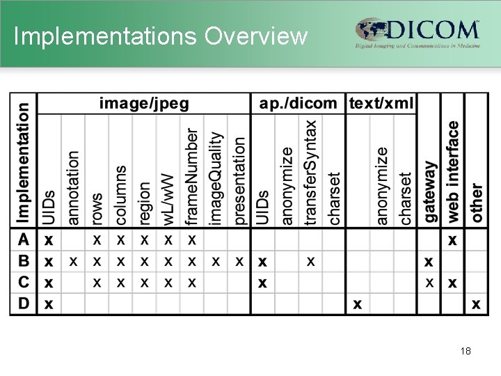 Implementations Overview 18