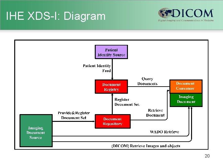 IHE XDS-I: Diagram 20