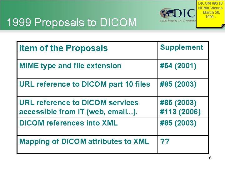 DICOM WG 10 NEMA Vienna - March 20, 1999 - 1999 Proposals to DICOM