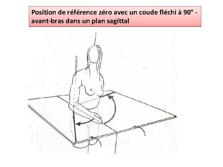 Position de référence zéro avec un coude fléchi à 90° avant-bras dans un plan