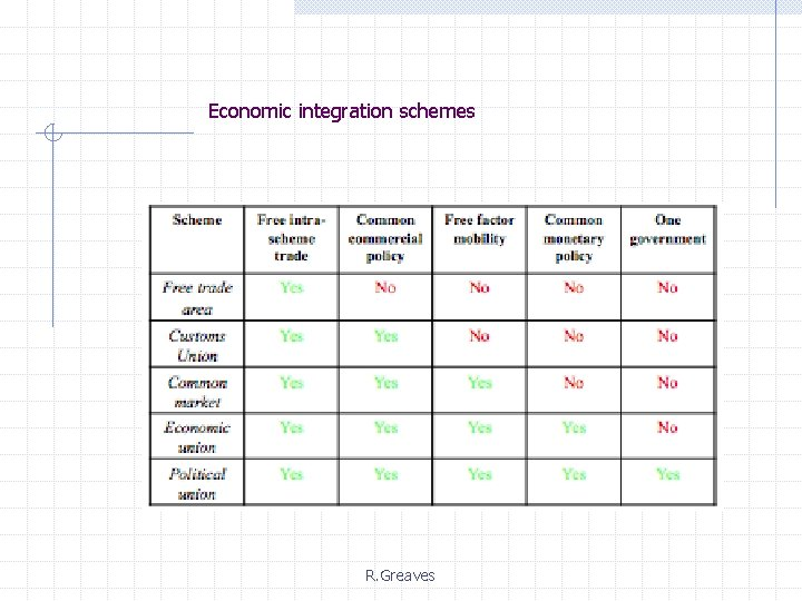 Economic integration schemes R. Greaves