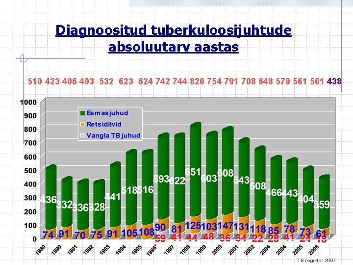 Diagnoositud tuberkuloosijuhtude absoluutarv aastas 510 423 406 403 532 623 624 742 744 820