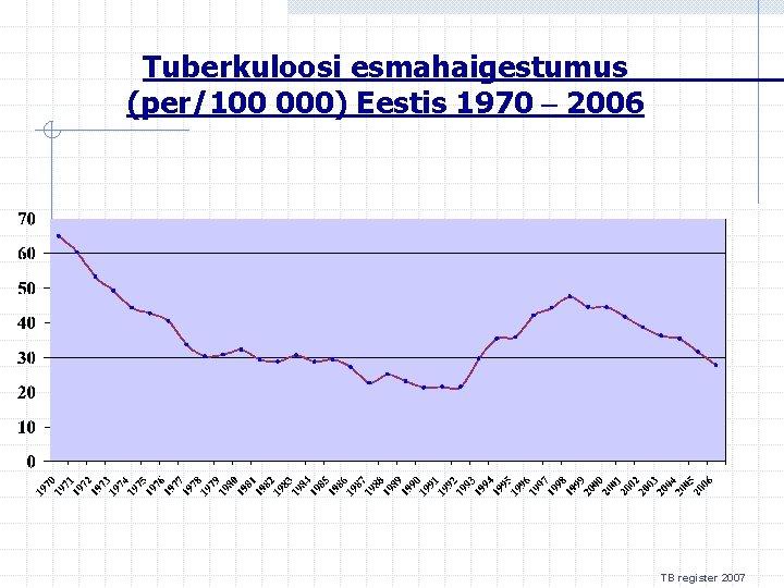 Tuberkuloosi esmahaigestumus (per/100 000) Eestis 1970 – 2006 TB register 2007
