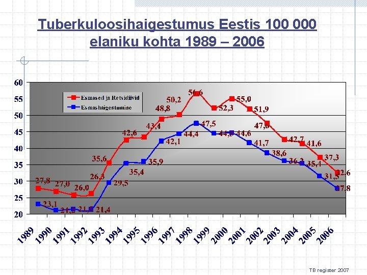 Tuberkuloosihaigestumus Eestis 100 000 elaniku kohta 1989 – 2006 TB register 2007