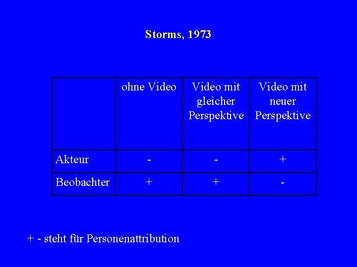 Storms, 1973 ohne Video mit gleicher neuer Perspektive Akteur - - + Beobachter +