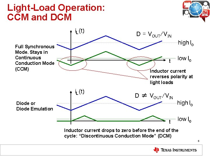 Light-Load Operation: CCM and DCM D = VOUT/VIN Full Synchronous Mode. Stays in Continuous