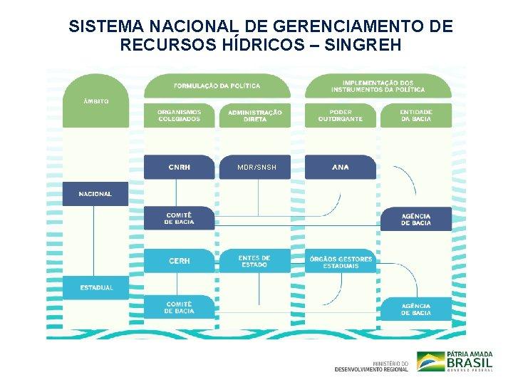 SISTEMA NACIONAL DE GERENCIAMENTO DE RECURSOS HÍDRICOS – SINGREH MDR/SNSH