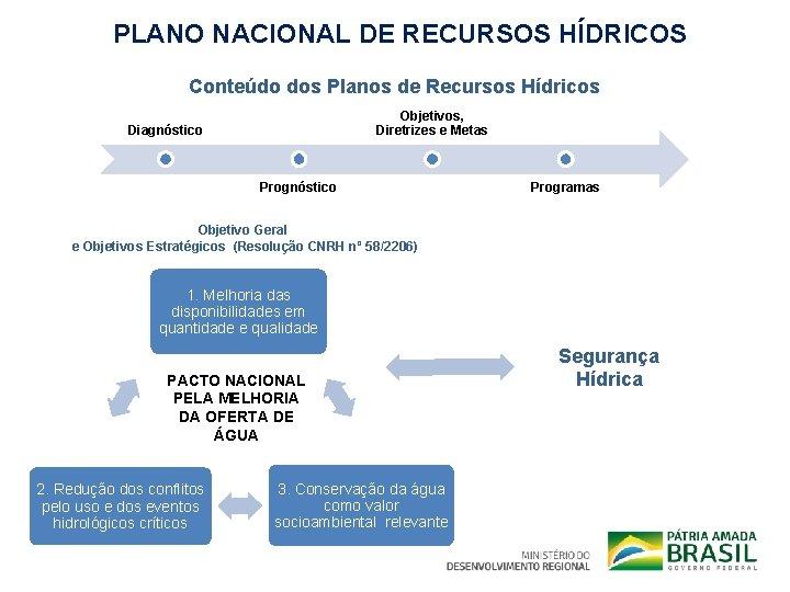 PLANO NACIONAL DE RECURSOS HÍDRICOS Conteúdo dos Planos de Recursos Hídricos Objetivos, Diretrizes e
