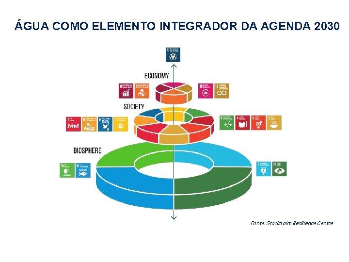 ÁGUA COMO ELEMENTO INTEGRADOR DA AGENDA 2030 Fonte: Stockholm Resilience Centre