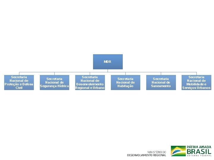 MDR Secretaria Nacional de Proteção e Defesa Civil Secretaria Nacional de Segurança Hídrica Secretaria