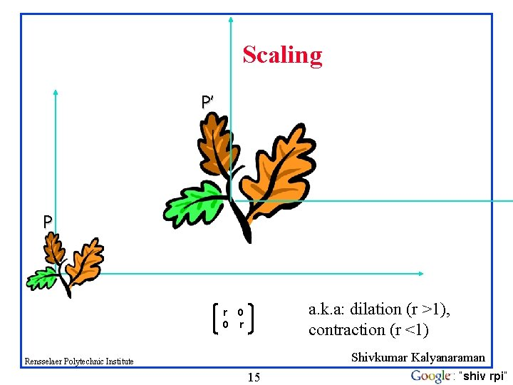 Scaling P' P a. k. a: dilation (r >1), contraction (r <1) r 0