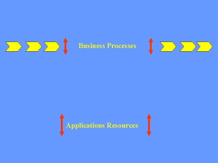 Business Processes Applications Resources