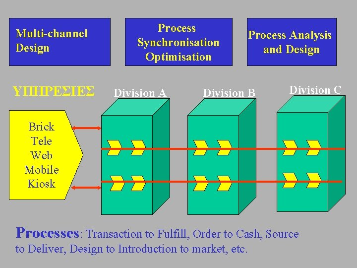 Multi-channel Design ΥΠΗΡΕΣΙΕΣ Process Synchronisation Optimisation Division A Process Analysis and Design Division B