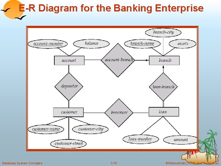 E-R Diagram for the Banking Enterprise Database System Concepts 3. 10 ©Silberschatz, Korth and