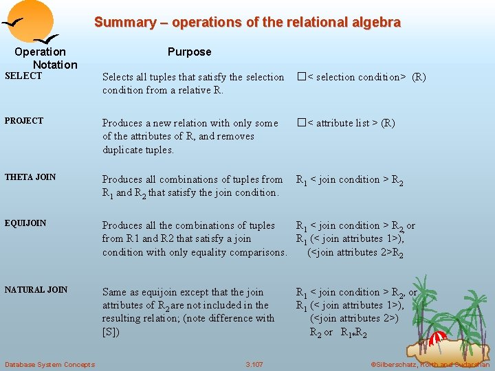 Summary – operations of the relational algebra Operation Notation Purpose SELECT Selects all tuples