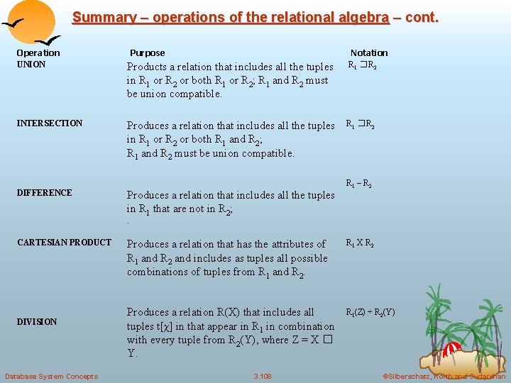 Summary – operations of the relational algebra – cont. Operation UNION INTERSECTION DIFFERENCE Purpose
