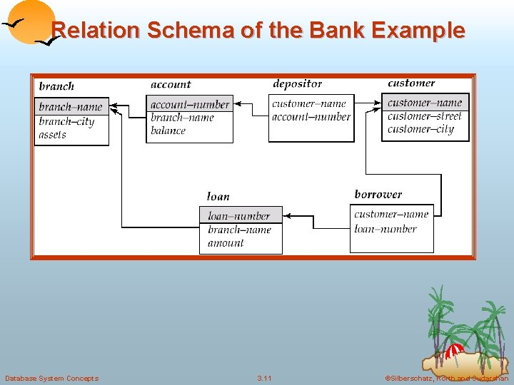 Relation Schema of the Bank Example Database System Concepts 3. 11 ©Silberschatz, Korth and