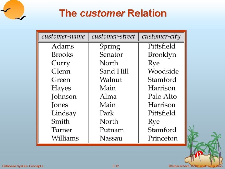 The customer Relation Database System Concepts 3. 12 ©Silberschatz, Korth and Sudarshan