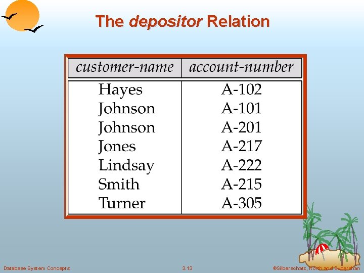 The depositor Relation Database System Concepts 3. 13 ©Silberschatz, Korth and Sudarshan