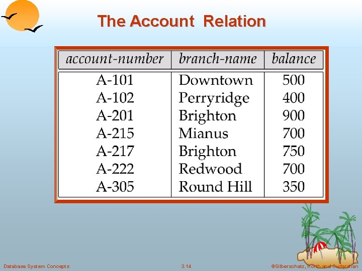 The Account Relation Database System Concepts 3. 14 ©Silberschatz, Korth and Sudarshan