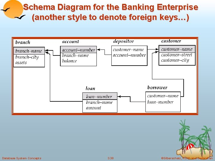 Schema Diagram for the Banking Enterprise (another style to denote foreign keys…) Database System