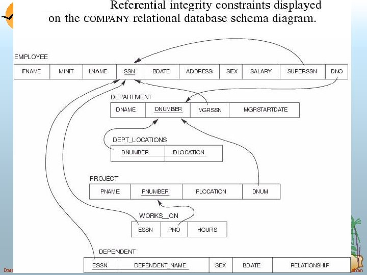 Database System Concepts 3. 56 ©Silberschatz, Korth and Sudarshan
