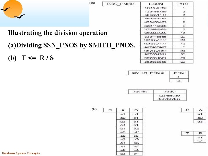 Illustrating the division operation (a)Dividing SSN_PNOS by SMITH_PNOS. (b) T <= R / S