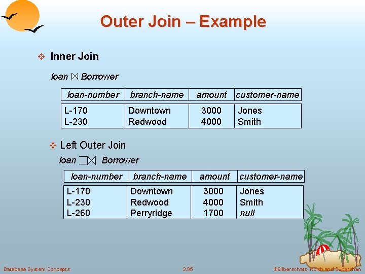 Outer Join – Example v Inner Join loan Borrower loan-number branch-name L-170 L-230 Downtown