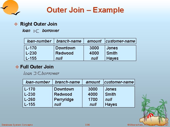 Outer Join – Example v Right Outer Join loan borrower loan-number branch-name L-170 L-230