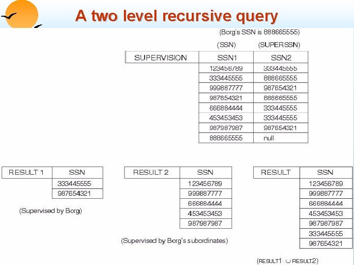 A two level recursive query Database System Concepts 3. 97 ©Silberschatz, Korth and Sudarshan