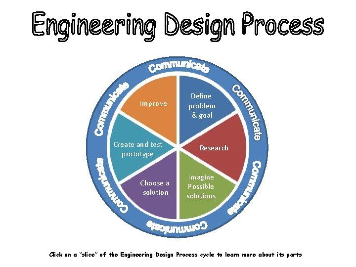 Improve Create and test prototype Choose a solution Define problem & goal Research Imagine