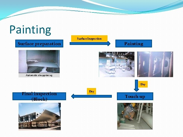 Painting Surface Inspection Surface preparation Painting Dry Final inspection (Block) Dry Touch up